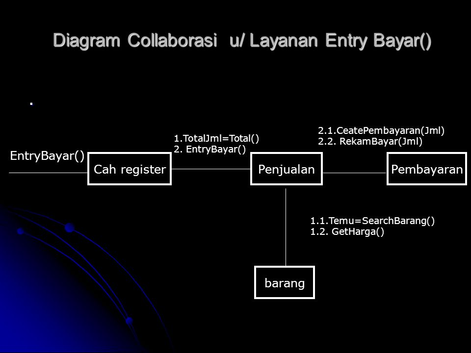 Diagram Collaborasi u/ Layanan Entry Bayar()