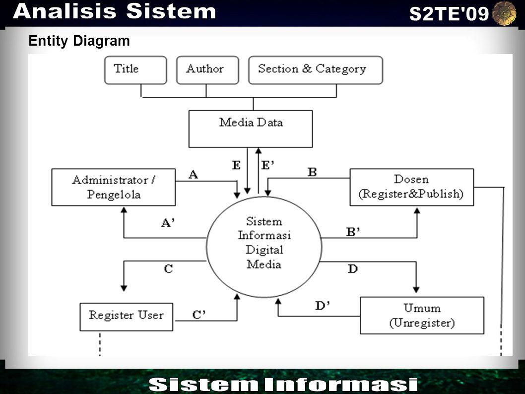 Analisis Sistem S2TE 09 Entity Diagram Sistem Informasi