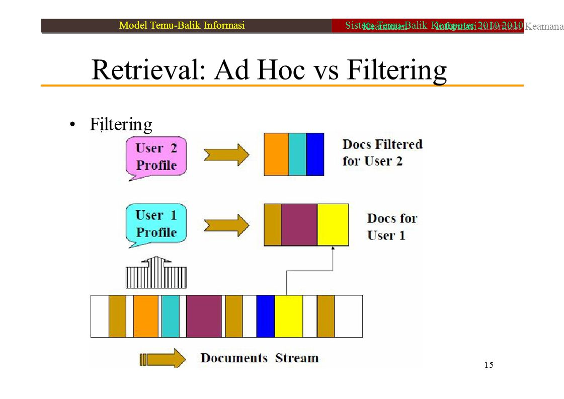• Filtering Retrieval: Ad Hoc vs Filtering 15
