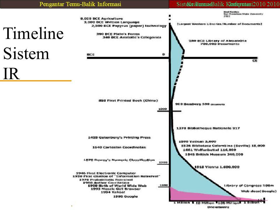 Timeline Sistem IR 48 Pengantar Temu-Balik Informasi
