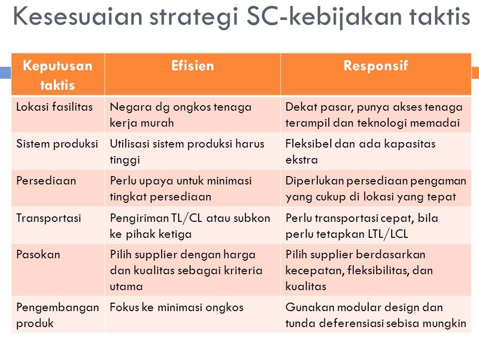 Kesesuaian strategi SC-kebijakan taktis
