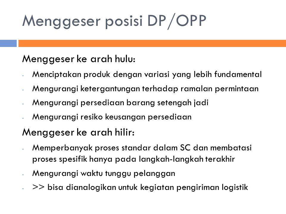 Menggeser posisi DP/OPP