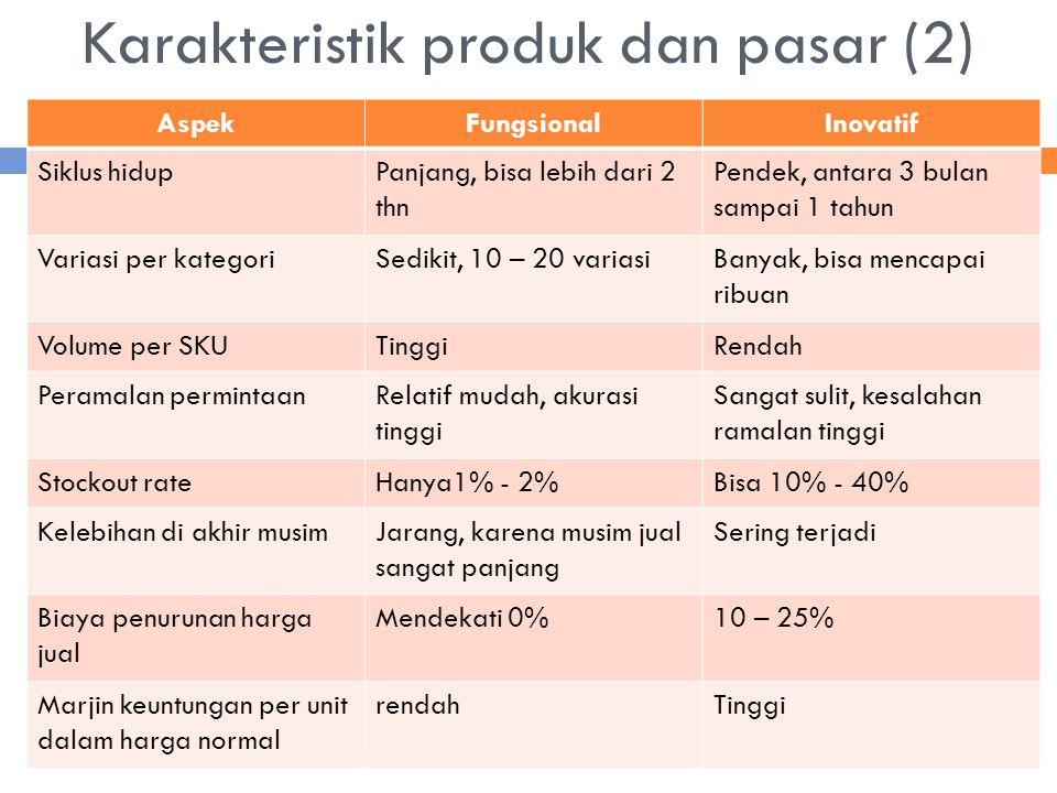Karakteristik produk dan pasar (2)