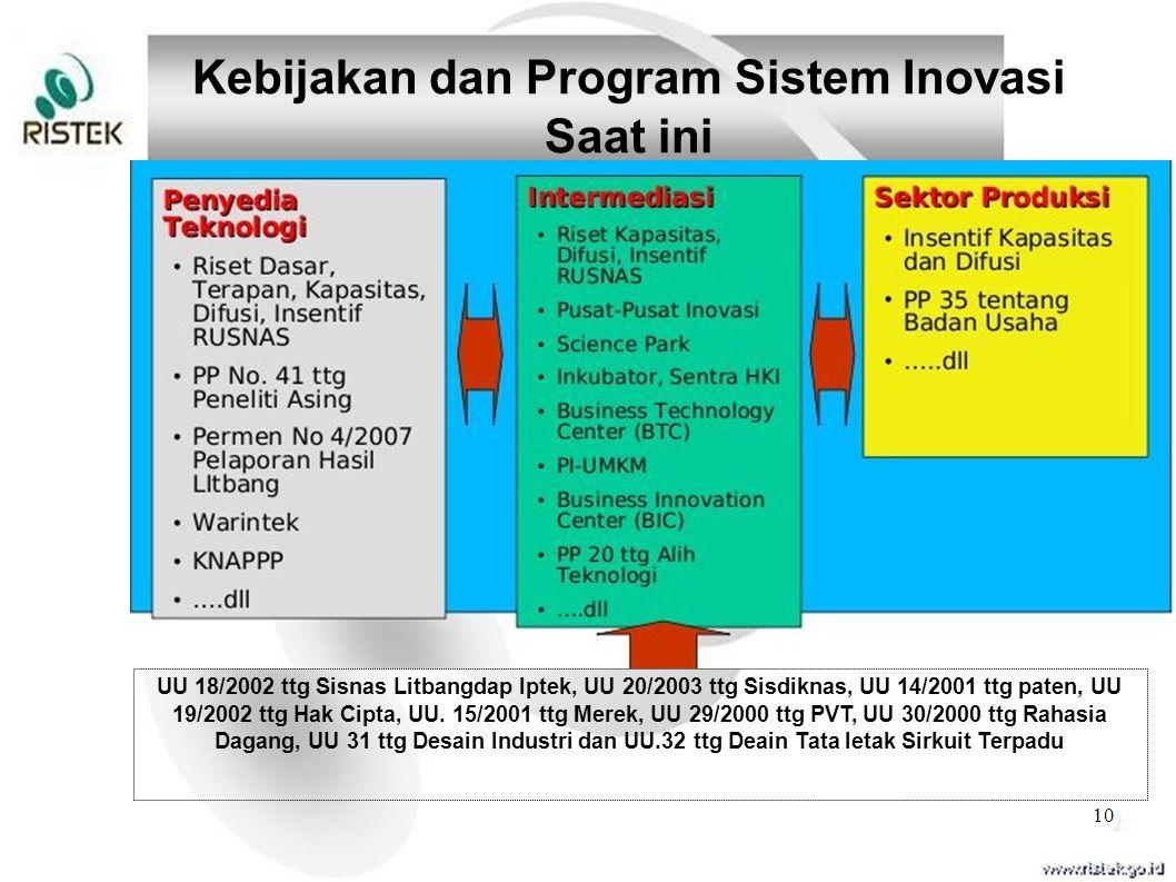 Kebijakan dan Program Sistem Inovasi Saat ini