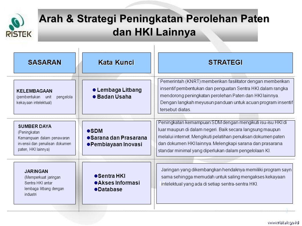 Arah & Strategi Peningkatan Perolehan Paten
