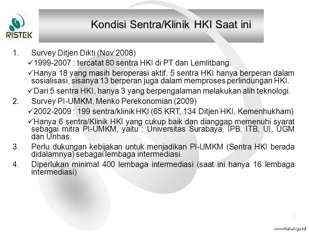 Kondisi Sentra/Klinik HKI Saat ini