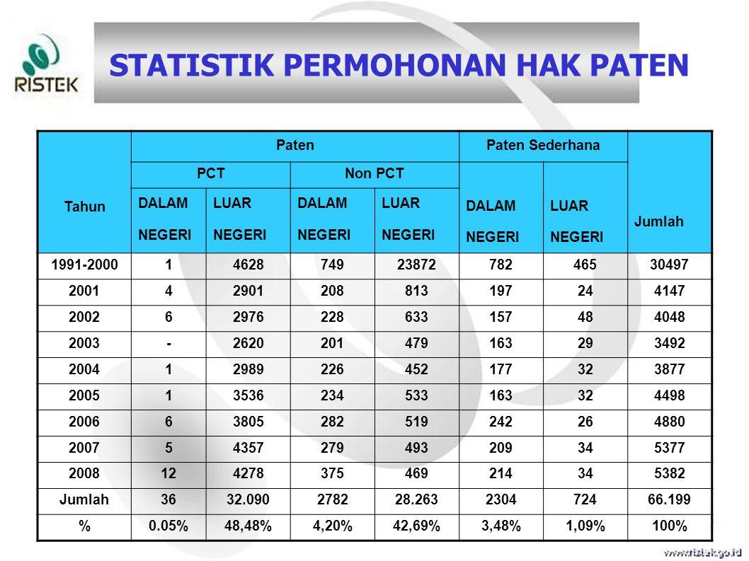 STATISTIK PERMOHONAN HAK PATEN