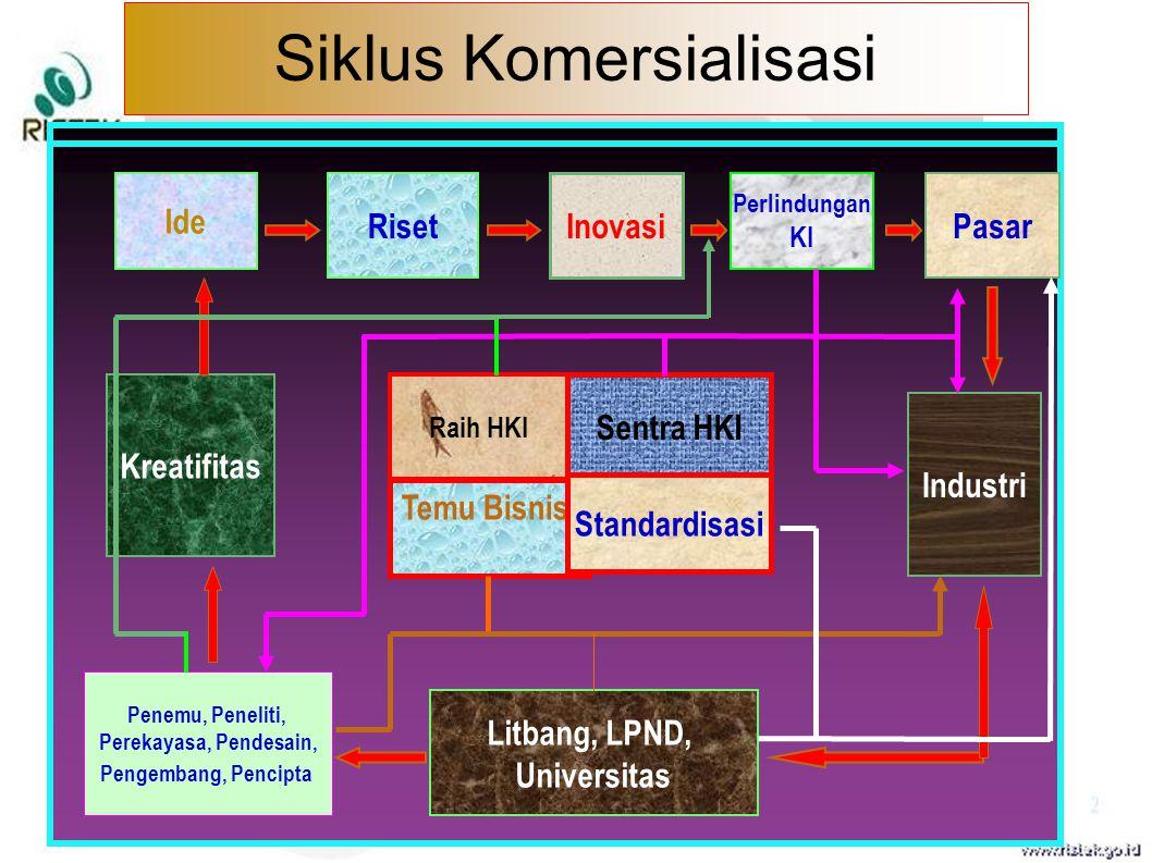 Siklus Komersialisasi