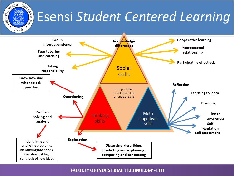 Esensi Student Centered Learning