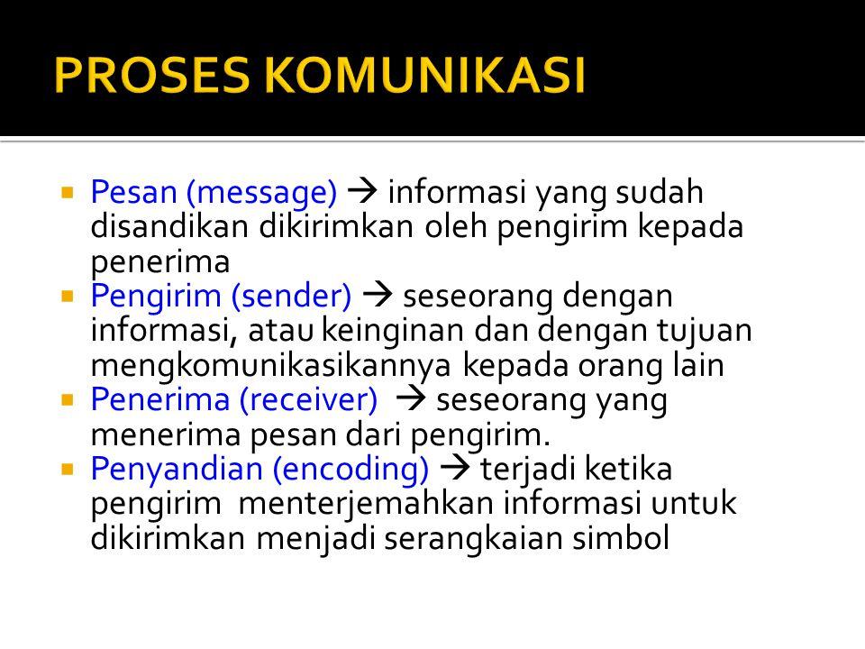 PROSES KOMUNIKASI Pesan (message)  informasi yang sudah disandikan dikirimkan oleh pengirim kepada penerima.