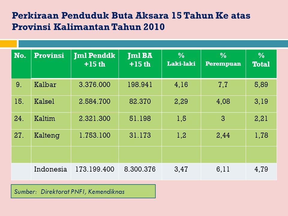Perkiraan Penduduk Buta Aksara 15 Tahun Ke atas Provinsi Kalimantan Tahun 2010