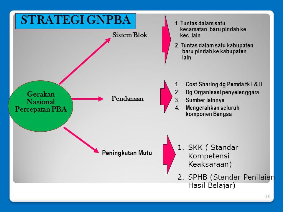 STRATEGI GNPBA Gerakan Nasional Percepatan PBA Sistem Blok Pendanaan