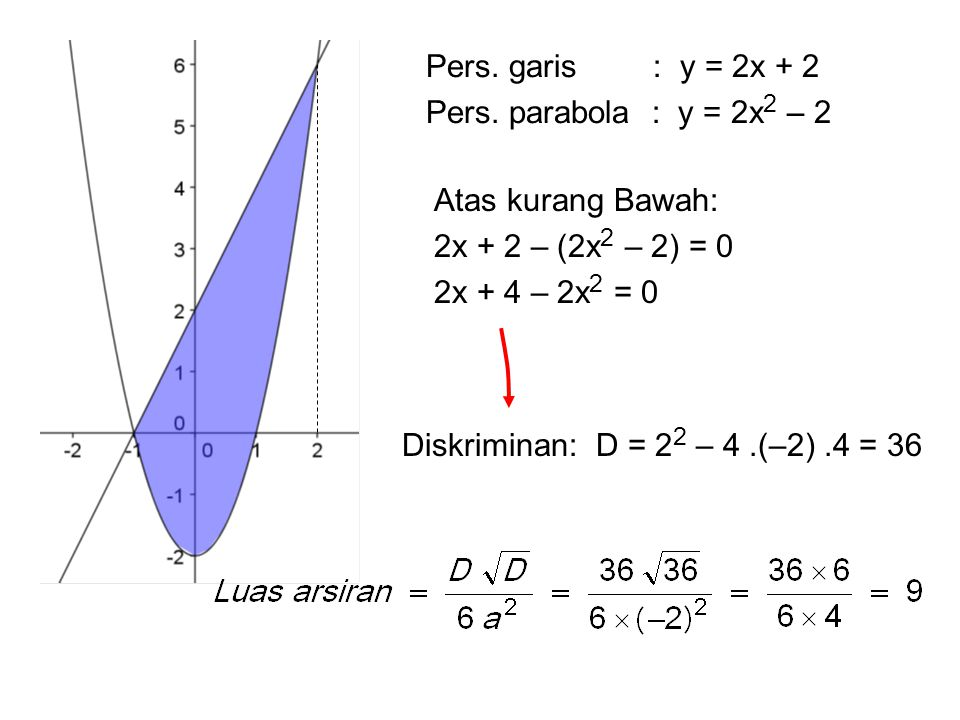 Pers. garis : y = 2x + 2 Pers. parabola : y = 2x2 – 2