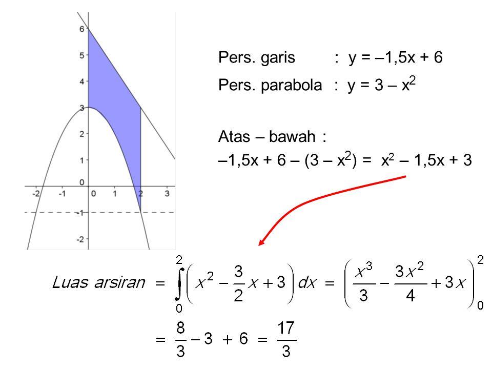 Pers. garis : y = –1,5x + 6 Pers. parabola : y = 3 – x2