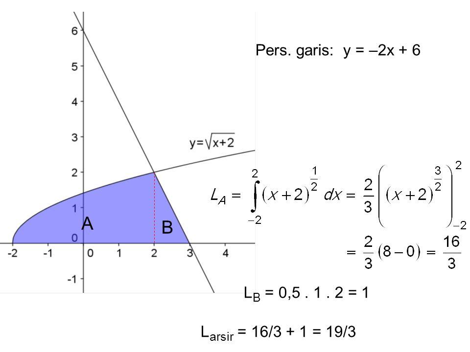 A B Pers. garis: y = –2x + 6 LB = 0,5 . 1 . 2 = 1
