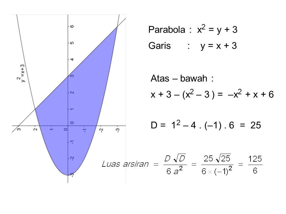 Parabola : x2 = y + 3 Garis : y = x + 3