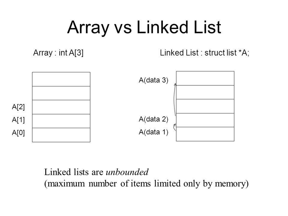 Array vs Linked List Linked lists are unbounded