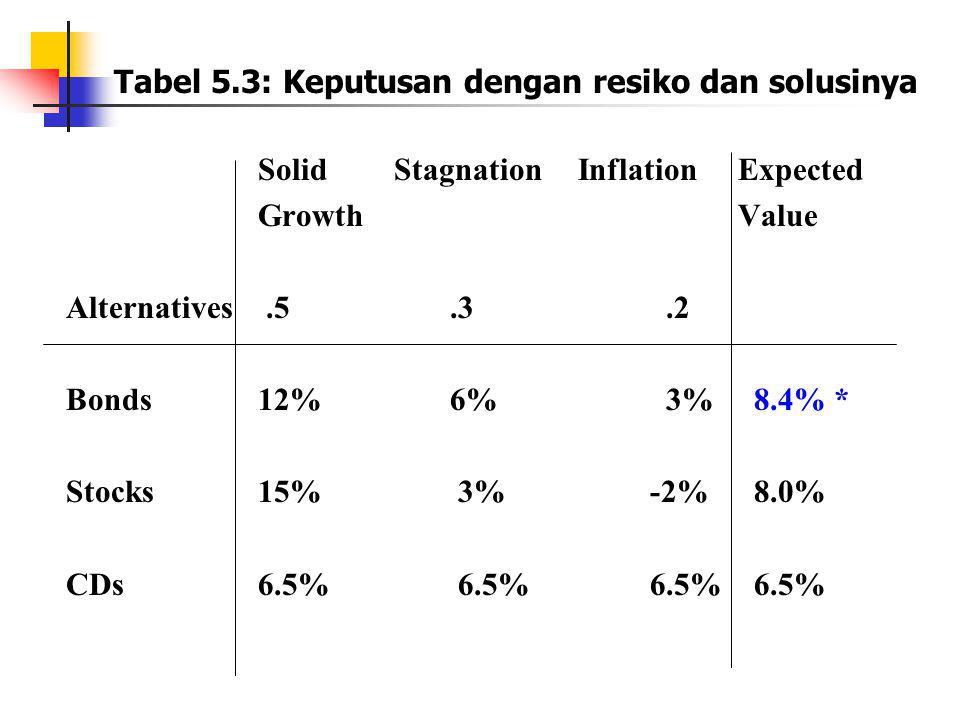 Tabel 5.3: Keputusan dengan resiko dan solusinya