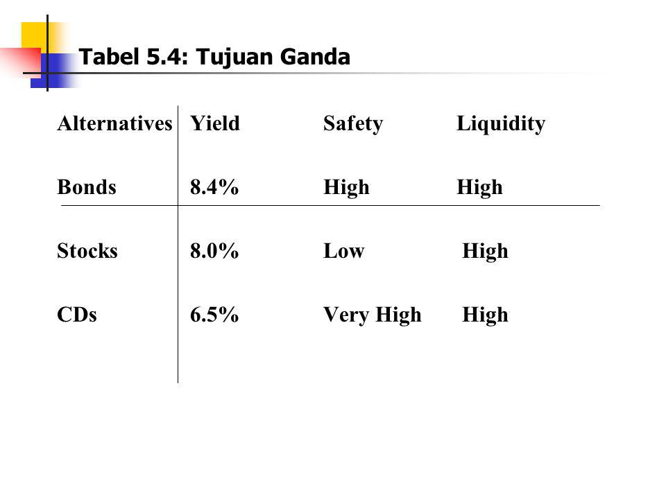 Tabel 5.4: Tujuan Ganda Alternatives Yield Safety Liquidity. Bonds 8.4% High High. Stocks 8.0% Low High.