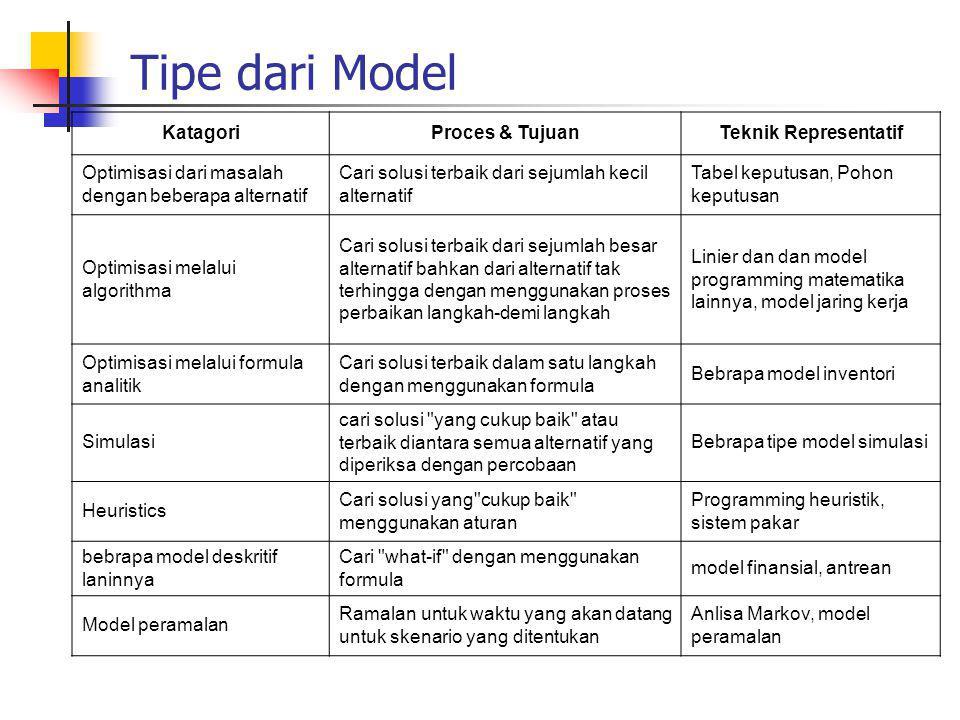 Tipe dari Model Katagori Proces & Tujuan Teknik Representatif