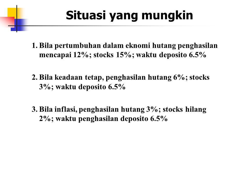 Situasi yang mungkin 1. Bila pertumbuhan dalam eknomi hutang penghasilan mencapai 12%; stocks 15%; waktu deposito 6.5%