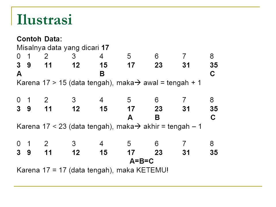 Ilustrasi Contoh Data: Misalnya data yang dicari 17 0 1 2 3 4 5 6 7 8