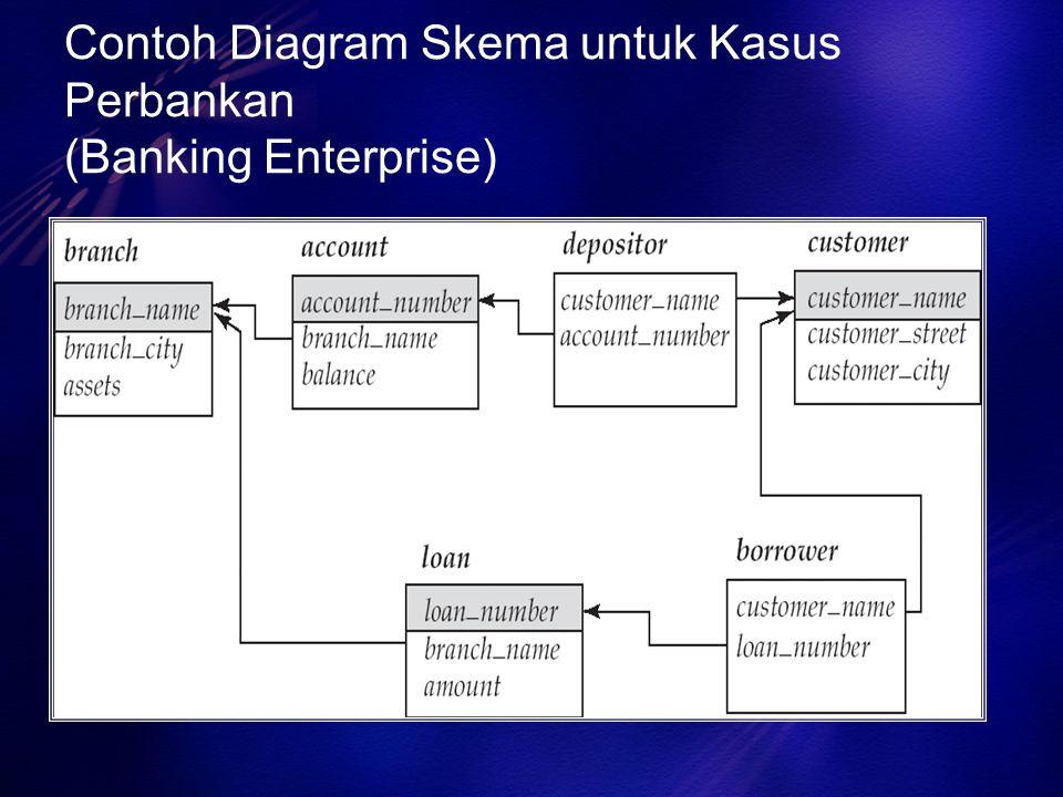 Contoh Diagram Skema untuk Kasus Perbankan (Banking Enterprise)