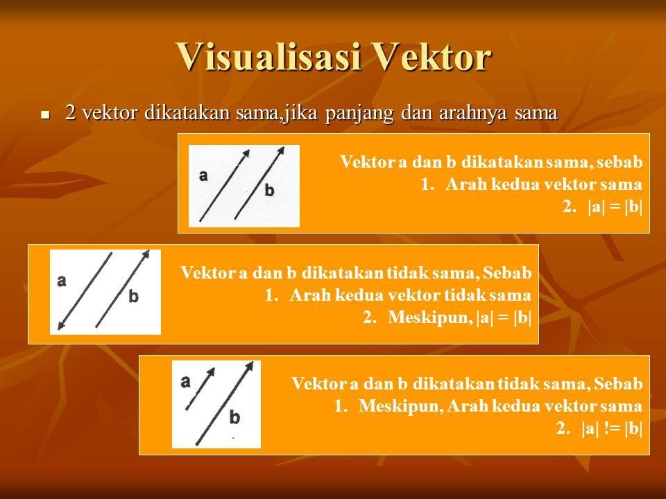 Visualisasi Vektor 2 vektor dikatakan sama,jika panjang dan arahnya sama. Vektor a dan b dikatakan sama, sebab.