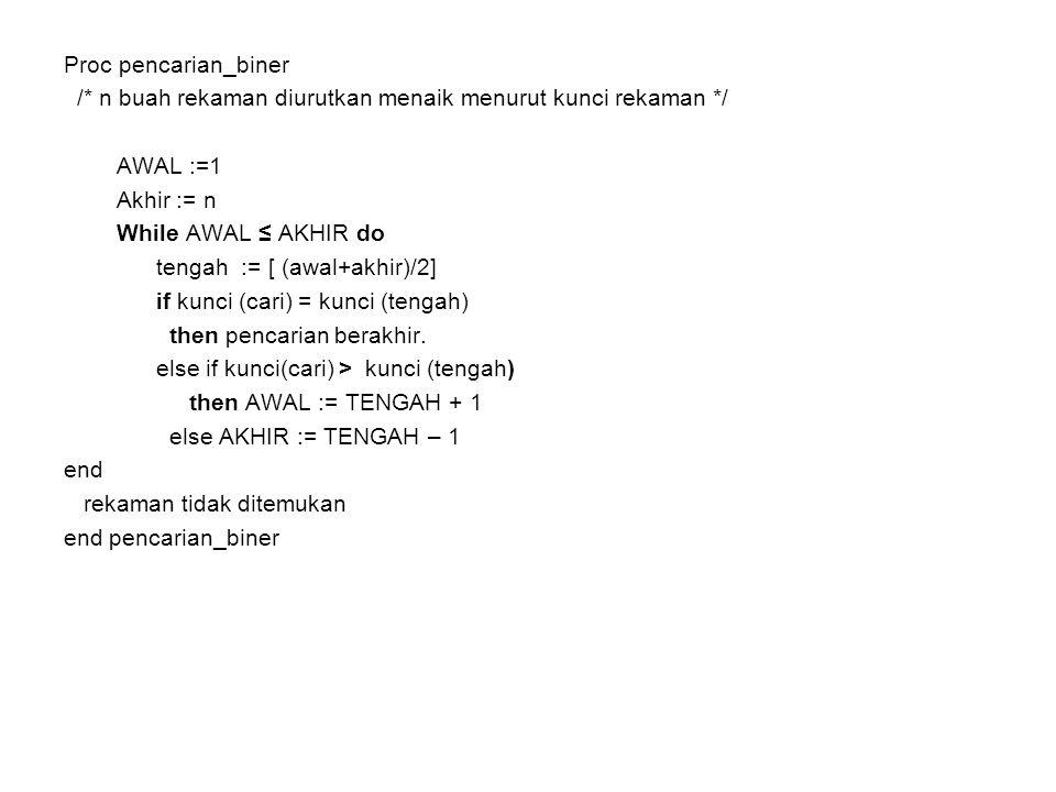 Proc pencarian_biner /* n buah rekaman diurutkan menaik menurut kunci rekaman */ AWAL :=1. Akhir := n.