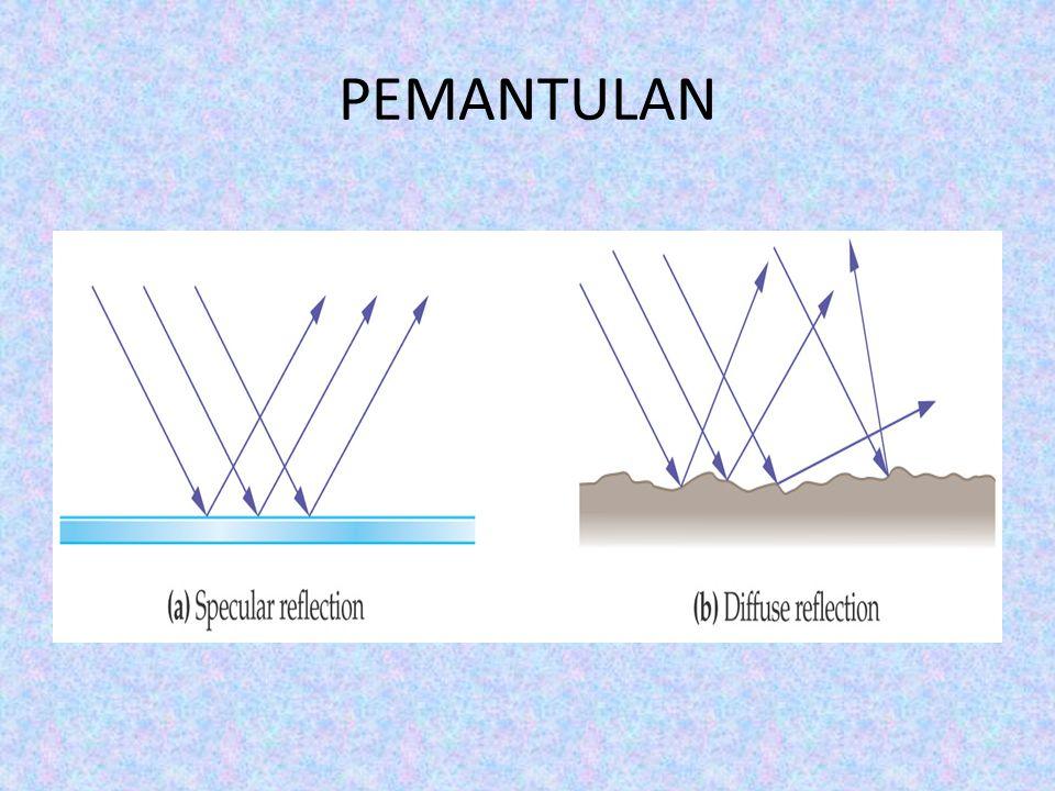 PEMANTULAN