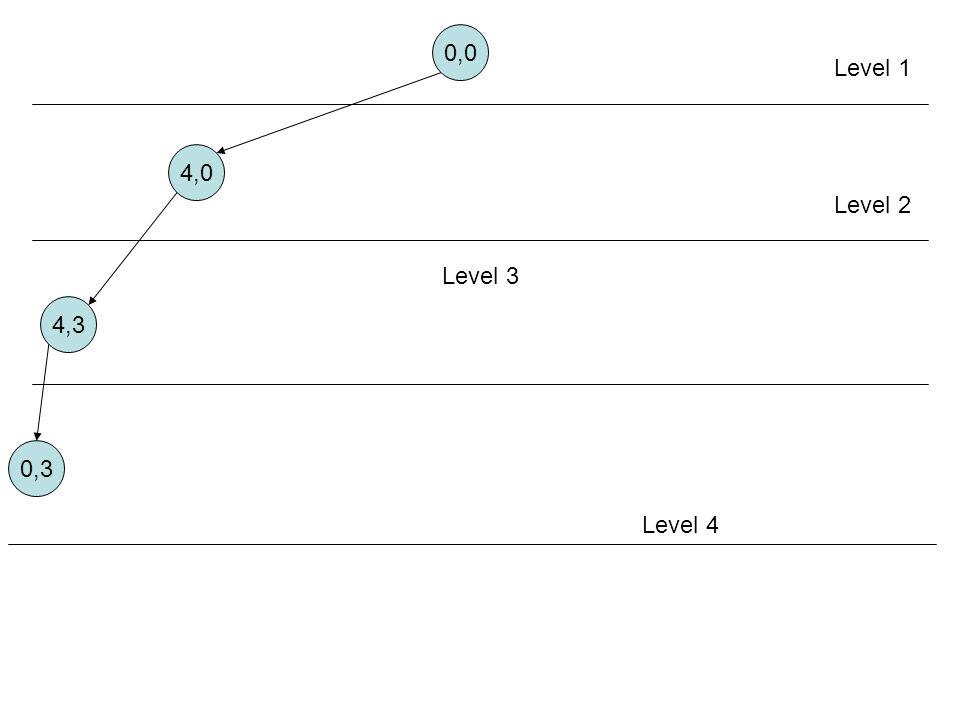 0,0 Level 1 4,0 Level 2 Level 3 4,3 0,3 Aturan 5 Level 4