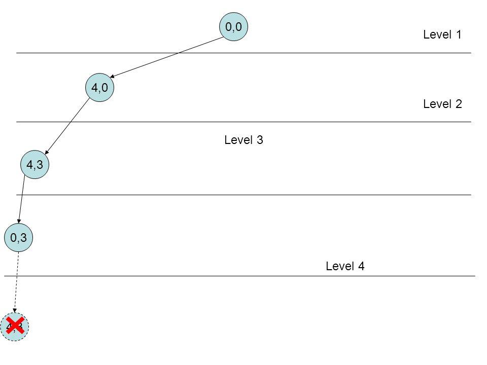 0,0 Level 1 4,0 Level 2 Level 3 4,3 0,3 Aturan 1 Level 4 4,3