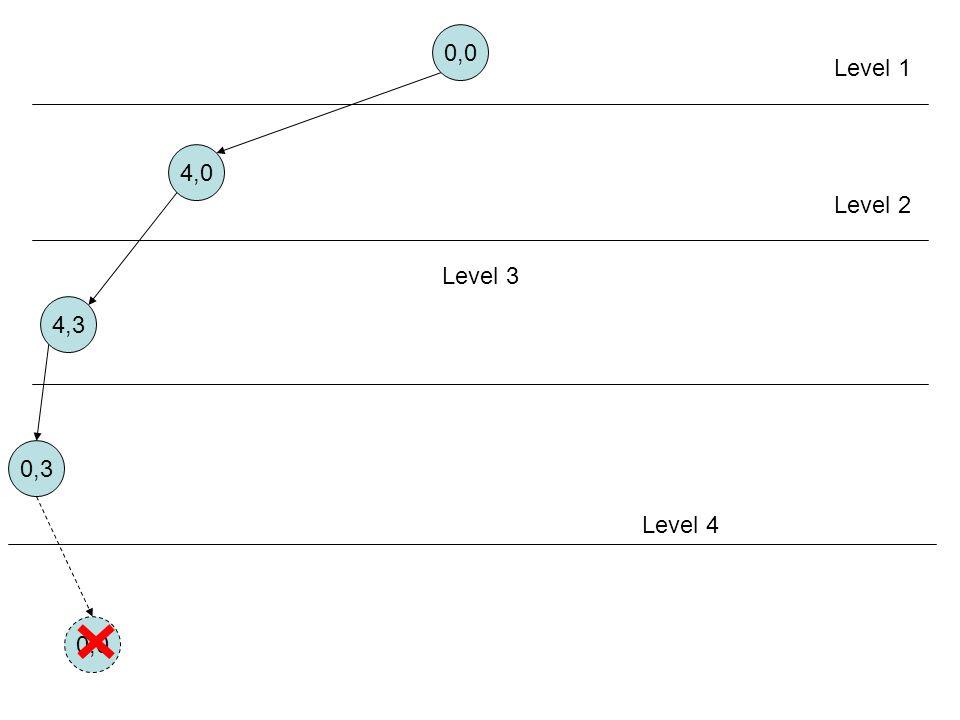 0,0 Level 1 4,0 Level 2 Level 3 4,3 0,3 Aturan 6 Level 4 0,0