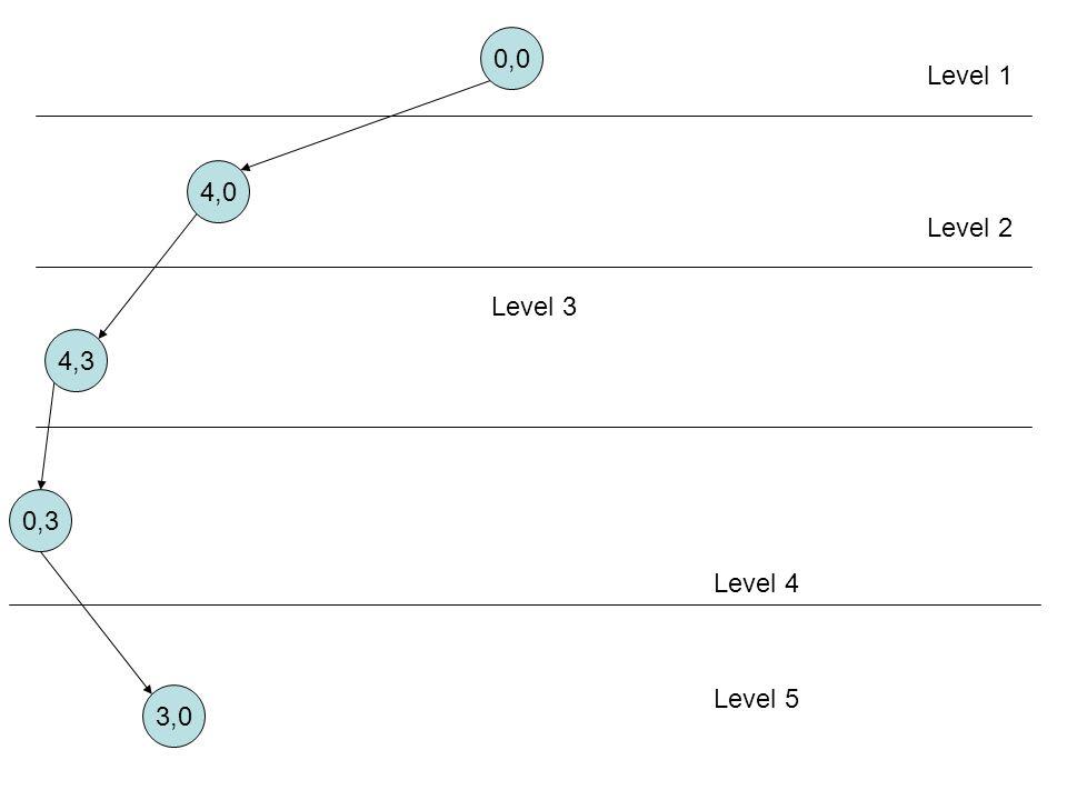 0,0 Level 1 4,0 Level 2 Level 3 4,3 0,3 Level 4 Level 5 3,0