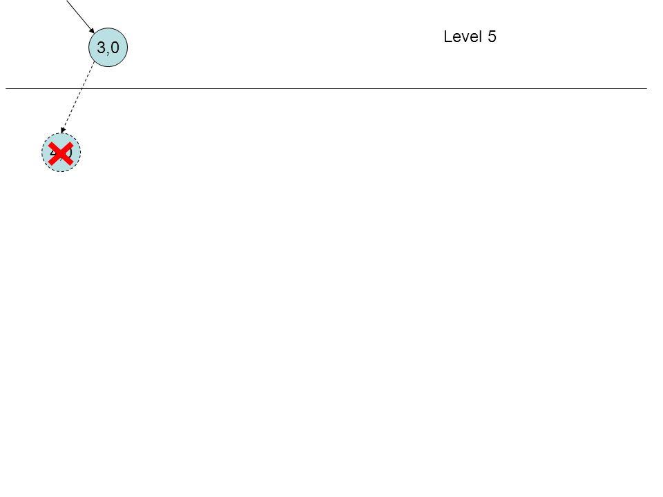 Level 5 3,0 4,0 Aturan 1