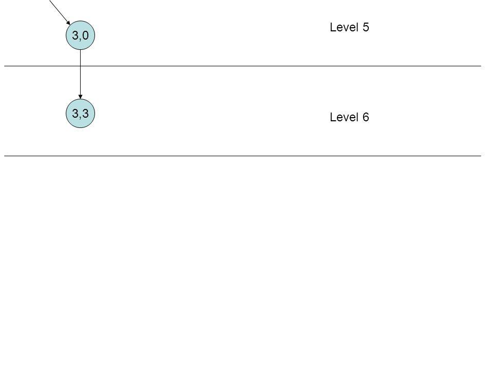 Level 5 3,0 3,3 Level 6 Aturan 2