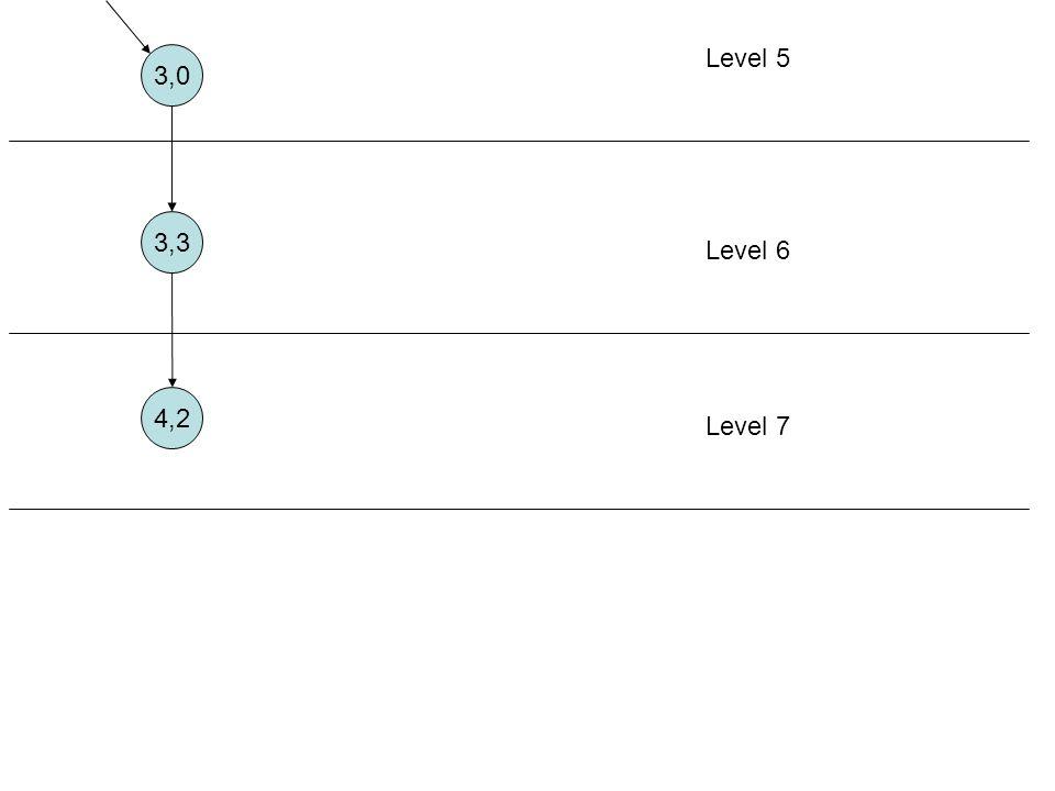 Level 5 3,0 3,3 Level 6 4,2 Level 7 Aturan 7