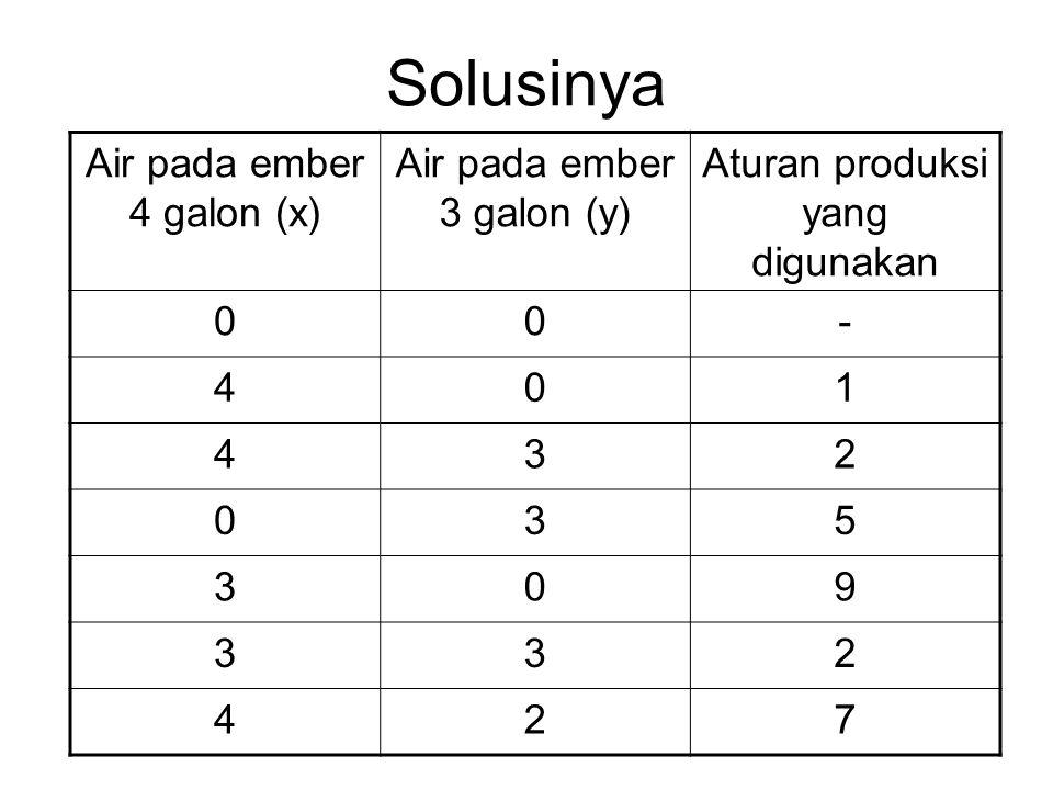 Solusinya Air pada ember 4 galon (x) Air pada ember 3 galon (y)