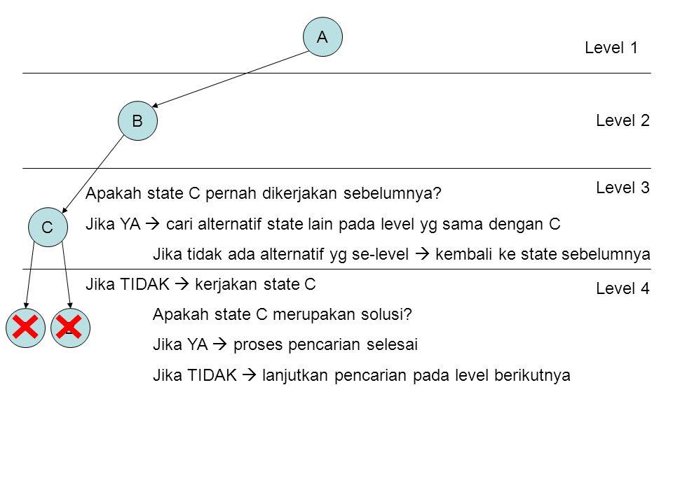 A Level 1. B. Level 2. Level 3. Apakah state C pernah dikerjakan sebelumnya Jika YA  cari alternatif state lain pada level yg sama dengan C.