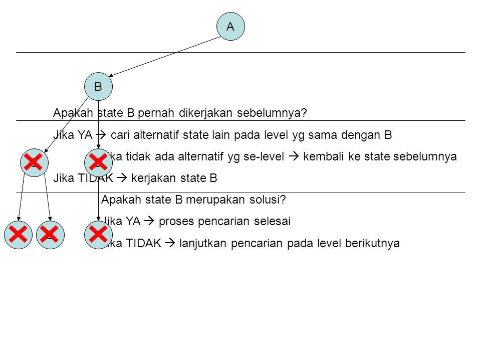 A B. Apakah state B pernah dikerjakan sebelumnya Jika YA  cari alternatif state lain pada level yg sama dengan B.