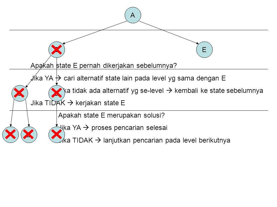 A B. E. Apakah state E pernah dikerjakan sebelumnya Jika YA  cari alternatif state lain pada level yg sama dengan E.