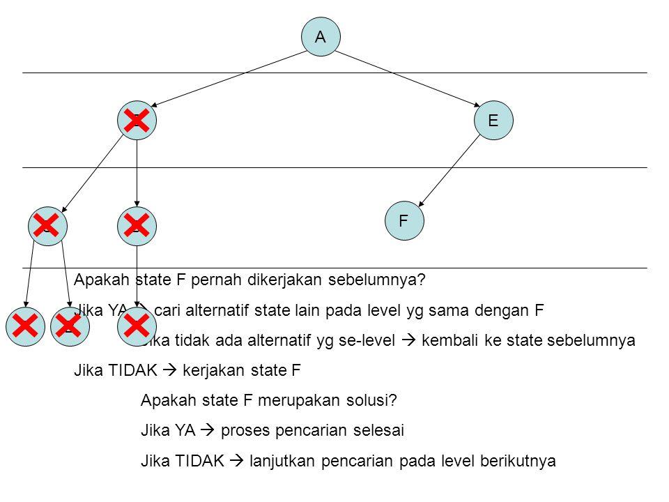 A B. E. F. C. D. Apakah state F pernah dikerjakan sebelumnya Jika YA  cari alternatif state lain pada level yg sama dengan F.