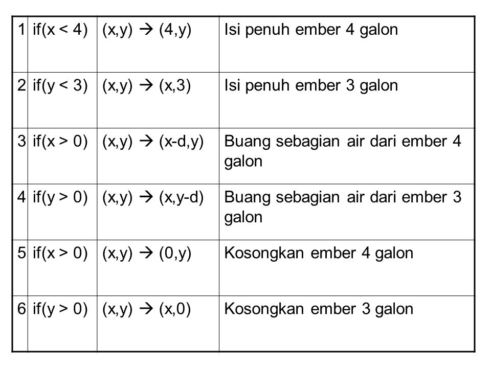 1 if(x < 4) (x,y)  (4,y) Isi penuh ember 4 galon. 2. if(y < 3) (x,y)  (x,3) Isi penuh ember 3 galon.