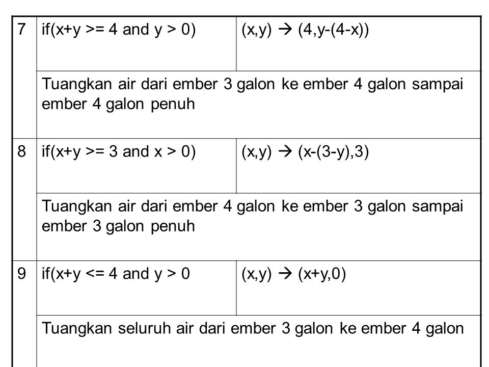7 if(x+y >= 4 and y > 0) (x,y)  (4,y-(4-x)) Tuangkan air dari ember 3 galon ke ember 4 galon sampai ember 4 galon penuh.