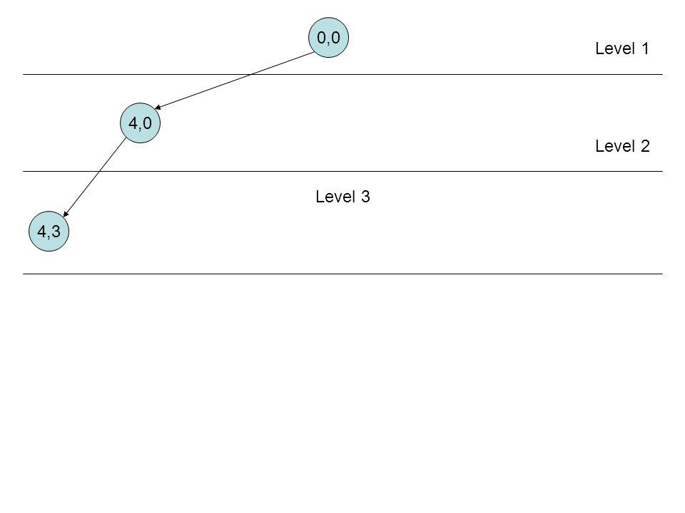 0,0 Level 1 4,0 Level 2 Level 3 4,3 Aturan 2