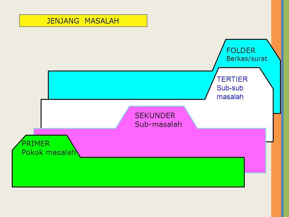 JENJANG MASALAH FOLDER TERTIER Sub-sub masalah SEKUNDER Sub-masalah