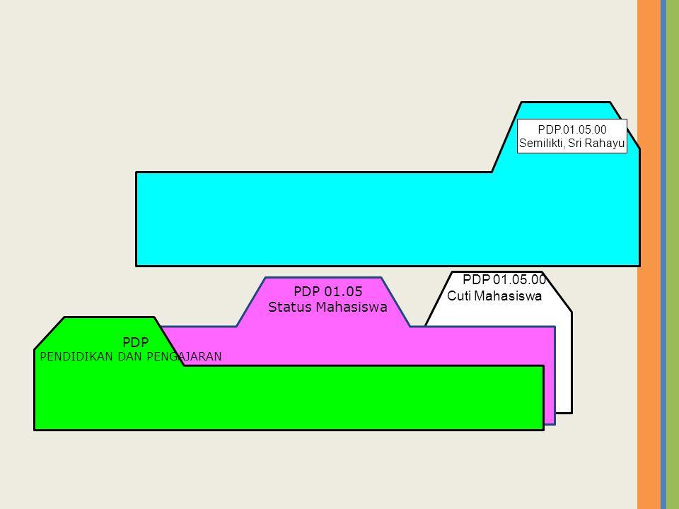 Cuti Mahasiswa PDP 01.05 Status Mahasiswa PDP PDP.01.05.00