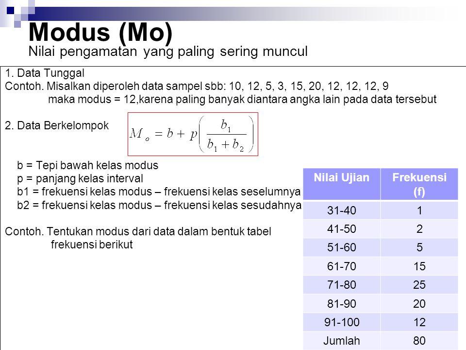 Modus (Mo) Nilai pengamatan yang paling sering muncul Nilai Ujian