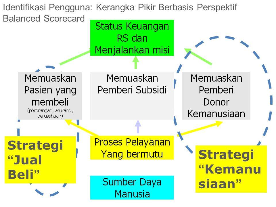 Strategi Kemanusiaan