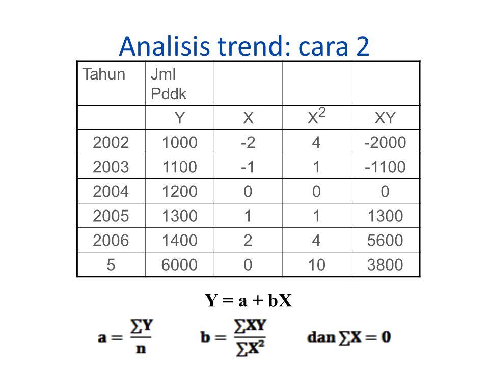 Analisis trend: cara 2 Y = a + bX Tahun Jml Pddk Y X X2 XY 2002 1000